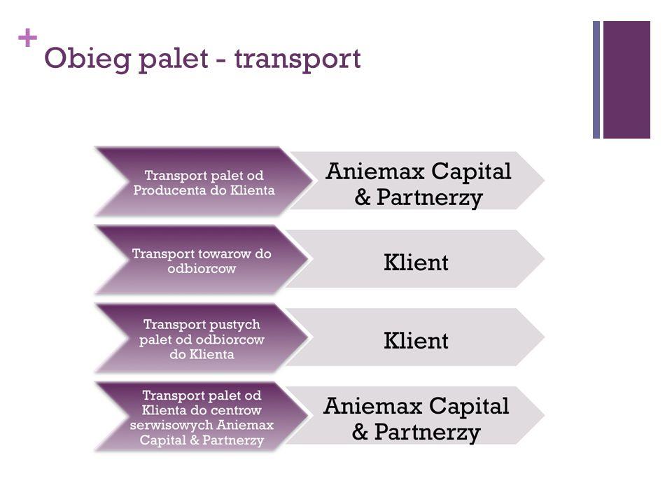 + Obieg palet - transport