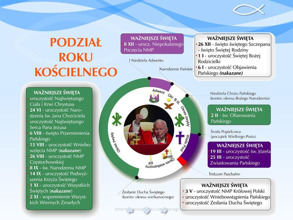 Schemat podział Roku Liturgicznego