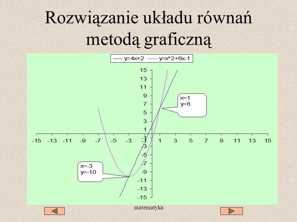 matematyka Rozwiązanie układu równań metodą graficzną