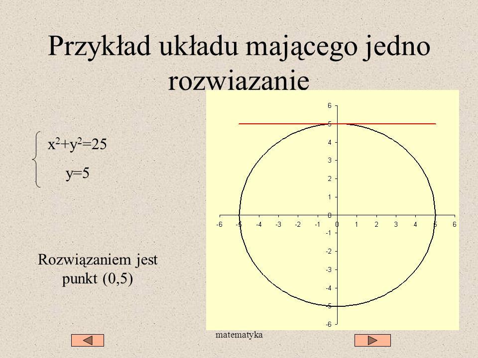 matematyka Przykład układu mającego jedno rozwiązanie x 2 +y 2 =25 y=5 Rozwiązaniem jest punkt (0,5)