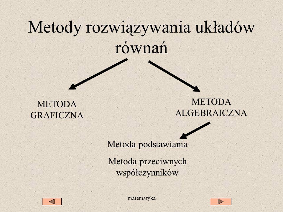 matematyka Metody rozwiązywania układów równań METODA GRAFICZNA METODA ALGEBRAICZNA Metoda podstawiania Metoda przeciwnych współczynników