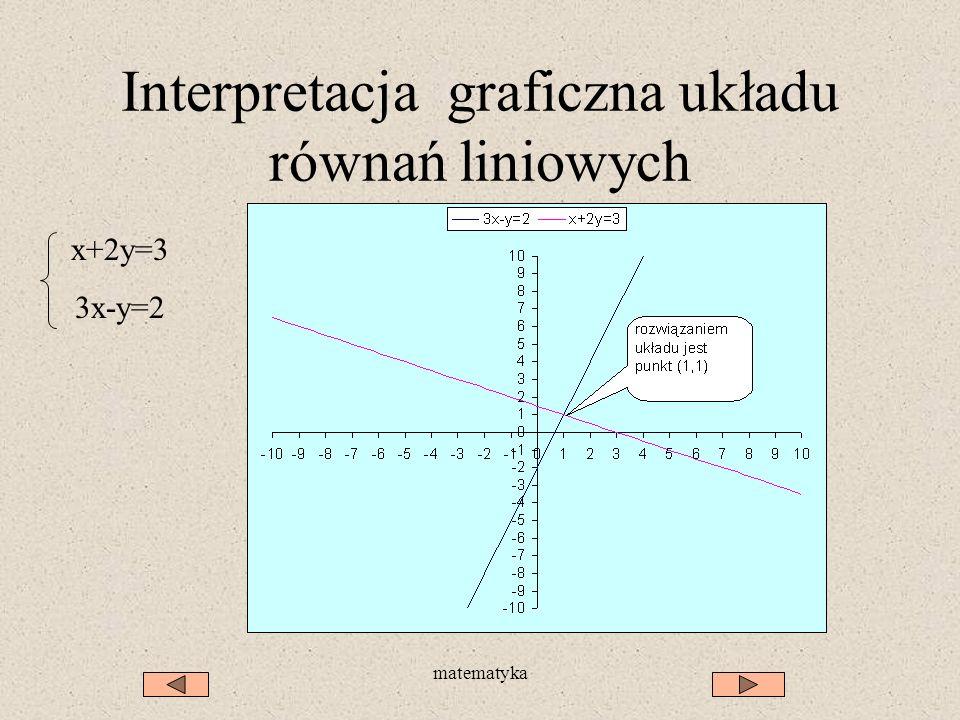matematyka Interpretacja graficzna układu równań liniowych x+2y=3 3x-y=2