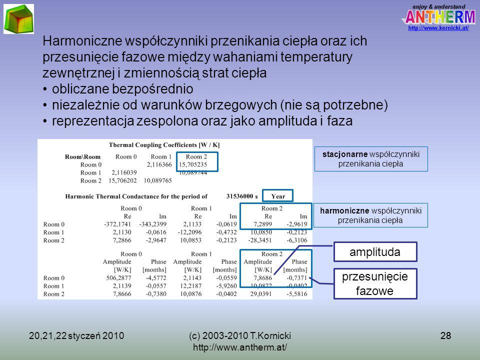 2820,21,22 styczeń 201028(c) 2003-2010 T.Kornicki http://www.antherm.at/ Harmoniczne współczynniki przenikania ciepła oraz ich przesunięcie fazowe mię