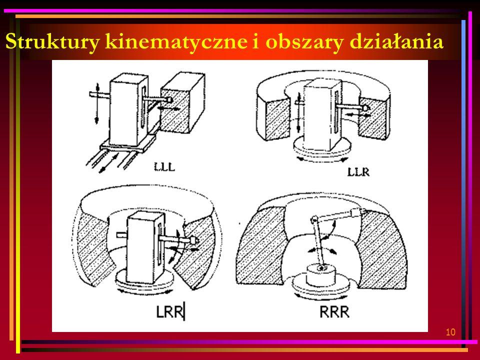 10 Struktury kinematyczne i obszary działania