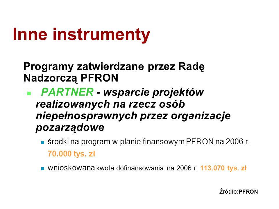 Inne instrumenty Programy zatwierdzane przez Radę Nadzorczą PFRON PARTNER - wsparcie projektów realizowanych na rzecz osób niepełnosprawnych przez organizacje pozarządowe środki na program w planie finansowym PFRON na 2006 r.