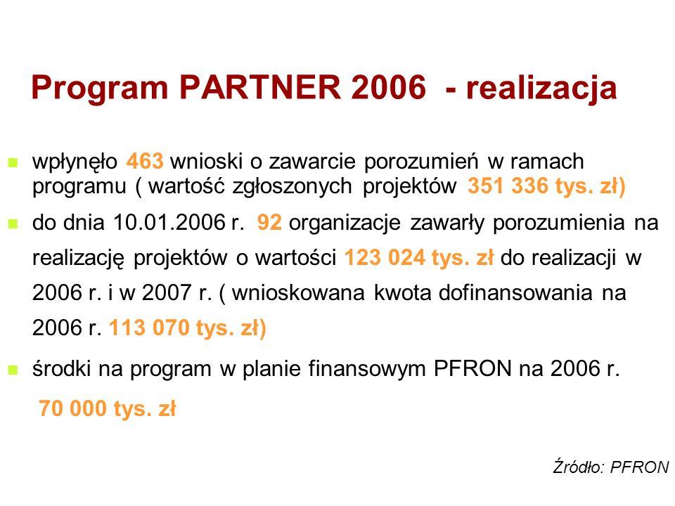 Program PARTNER 2006 - realizacja wpłynęło 463 wnioski o zawarcie porozumień w ramach programu ( wartość zgłoszonych projektów 351 336 tys.