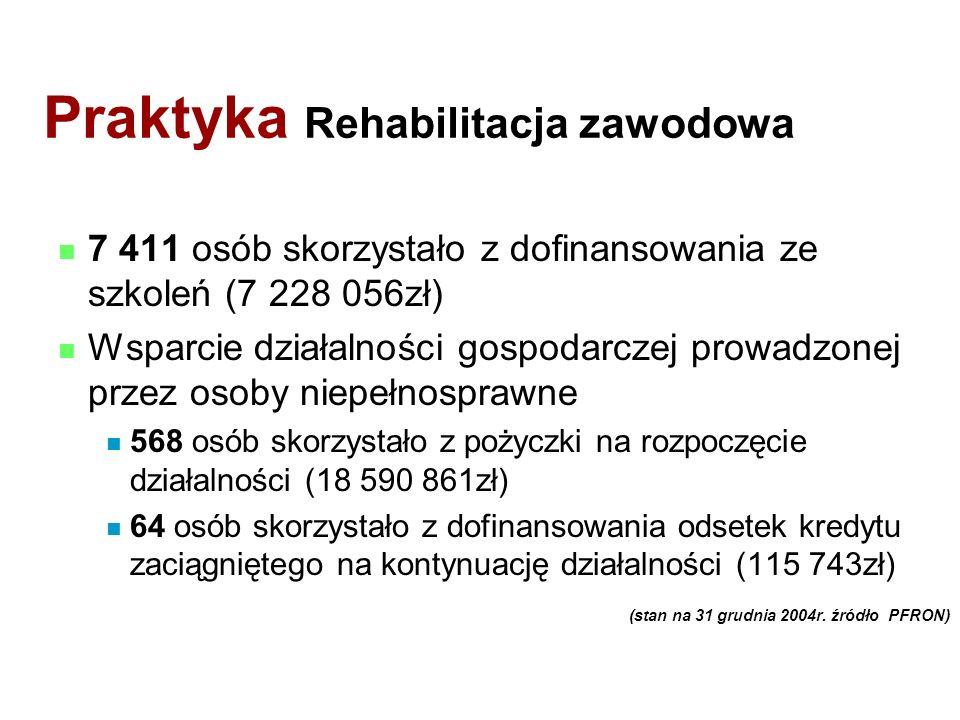Praktyka Rehabilitacja zawodowa 7 411 osób skorzystało z dofinansowania ze szkoleń (7 228 056zł) Wsparcie działalności gospodarczej prowadzonej przez osoby niepełnosprawne 568 osób skorzystało z pożyczki na rozpoczęcie działalności (18 590 861zł) 64 osób skorzystało z dofinansowania odsetek kredytu zaciągniętego na kontynuację działalności (115 743zł) (stan na 31 grudnia 2004r.