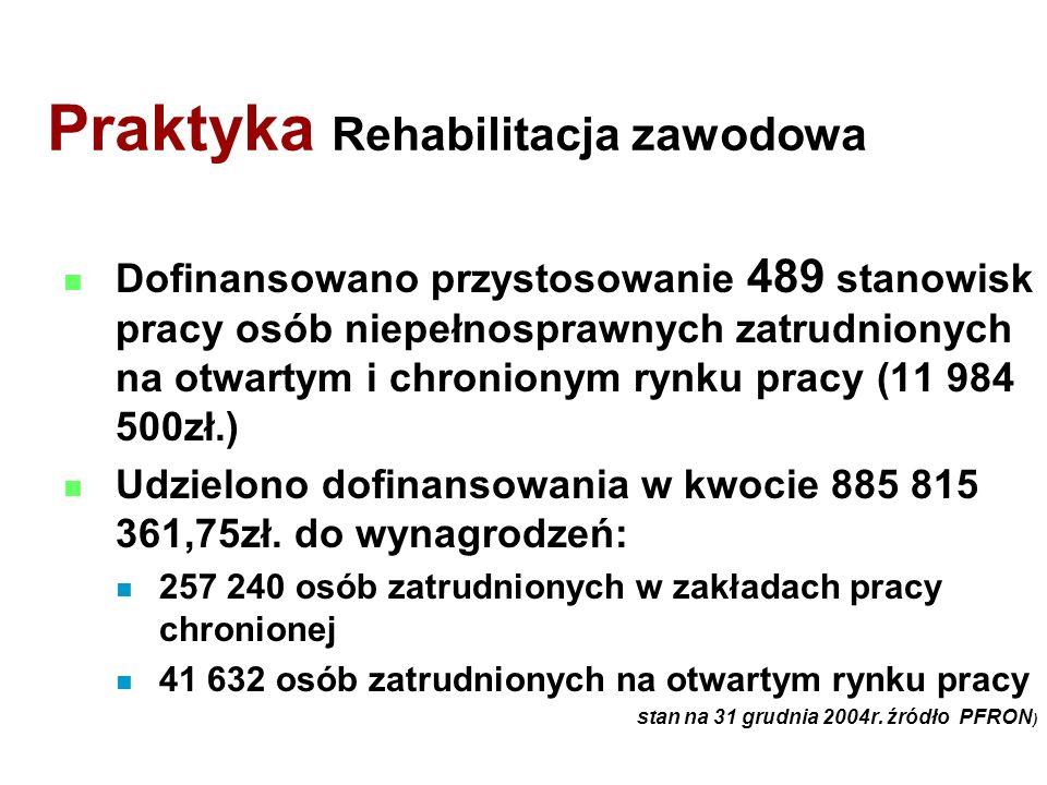 Praktyka Rehabilitacja zawodowa Dofinansowano przystosowanie 489 stanowisk pracy osób niepełnosprawnych zatrudnionych na otwartym i chronionym rynku pracy (11 984 500zł.) Udzielono dofinansowania w kwocie 885 815 361,75zł.