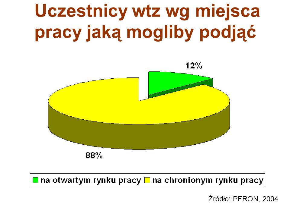 Uczestnicy wtz wg miejsca pracy jaką mogliby podjąć Źródło: PFRON, 2004