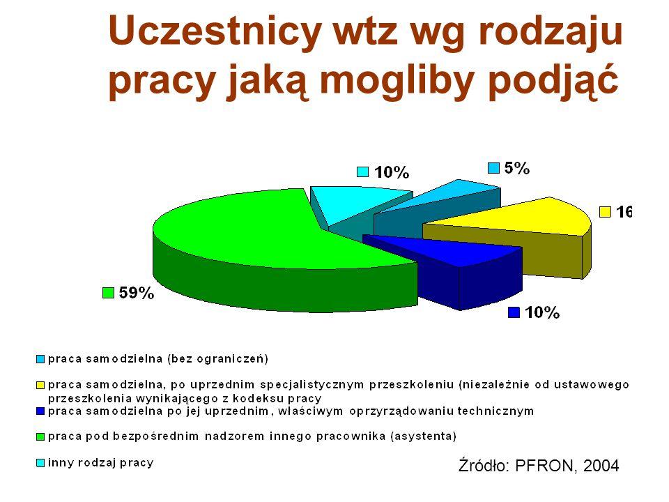 Uczestnicy wtz wg rodzaju pracy jaką mogliby podjąć Źródło: PFRON, 2004