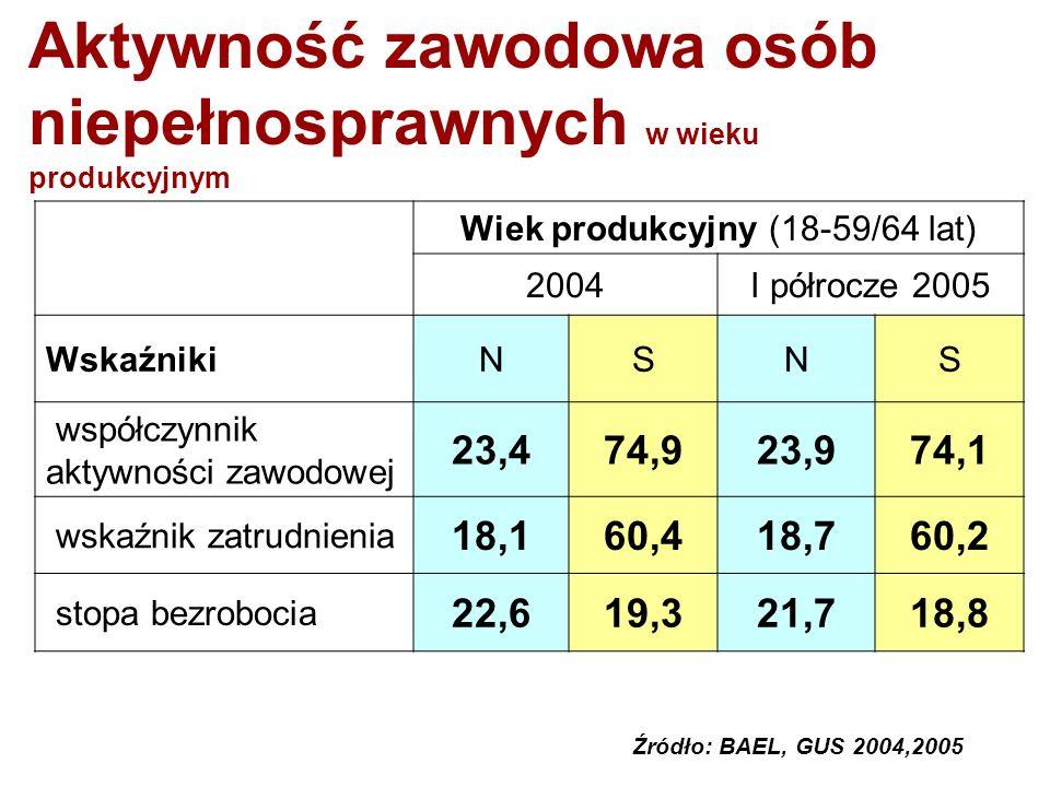 Aktywność zawodowa osób niepełnosprawnych w wieku produkcyjnym Wiek produkcyjny (18-59/64 lat) 2004I półrocze 2005 WskaźnikiNSNS współczynnik aktywności zawodowej 23,474,923,974,1 wskaźnik zatrudnienia 18,160,418,760,2 stopa bezrobocia 22,619,321,718,8 Źródło: BAEL, GUS 2004,2005