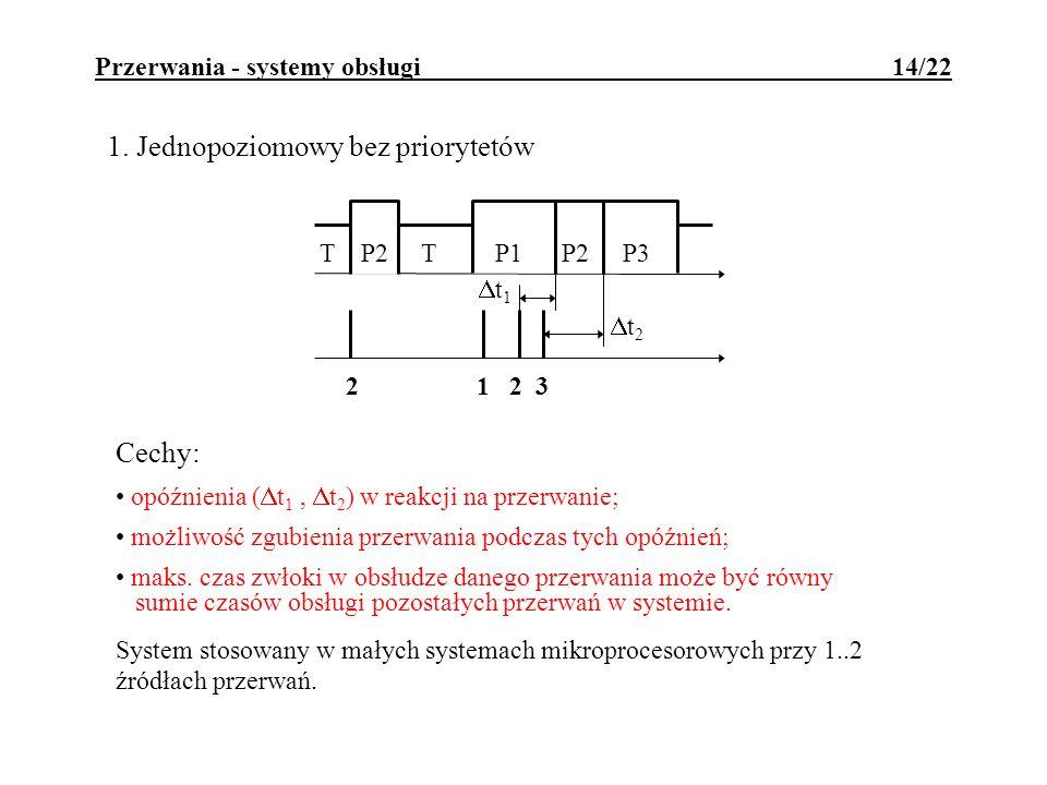 Przerwania - systemy obsługi 14/22 t 1 2 1 2 3 t 2 T P2 T P1 P2 P3 1. Jednopoziomowy bez priorytetów Cechy: opóźnienia ( t 1, t 2 ) w reakcji na przer