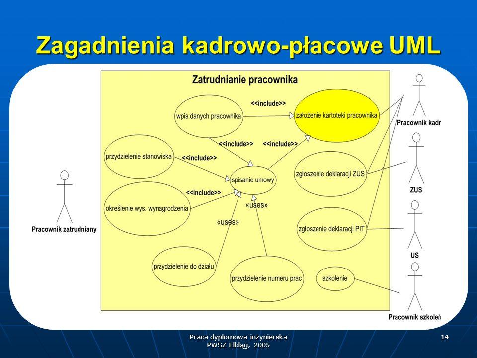 Praca dyplomowa inżynierska PWSZ Elbląg, 2005 14 Zagadnienia kadrowo-płacowe UML