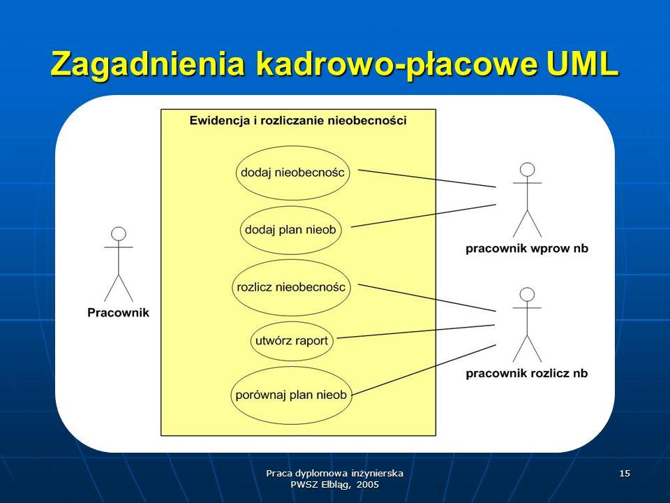 Praca dyplomowa inżynierska PWSZ Elbląg, 2005 15 Zagadnienia kadrowo-płacowe UML