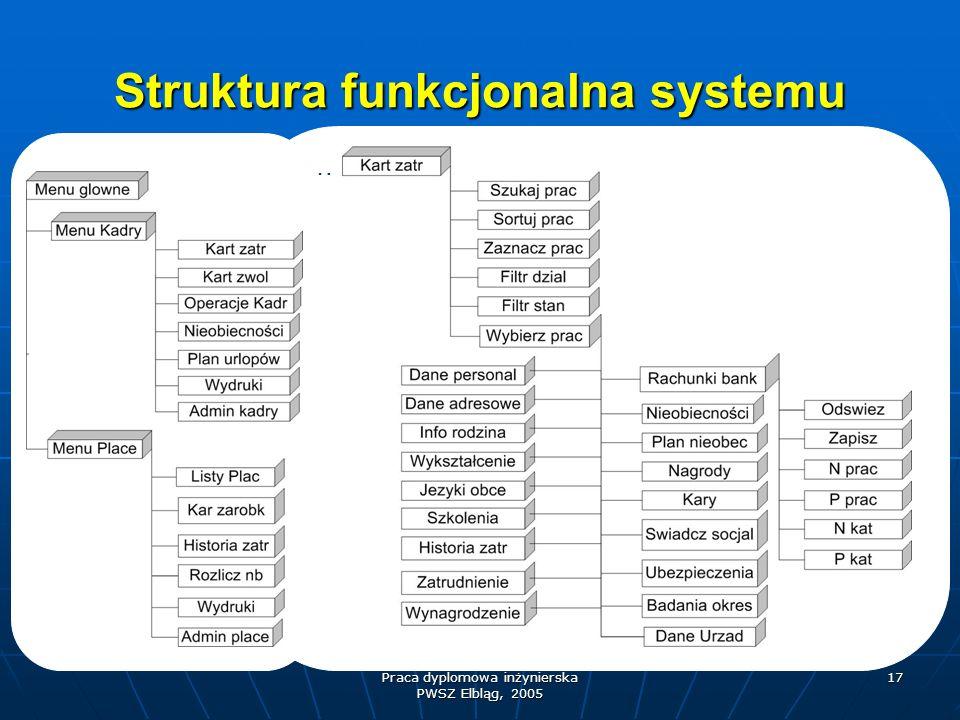 Praca dyplomowa inżynierska PWSZ Elbląg, 2005 17 Struktura funkcjonalna systemu …