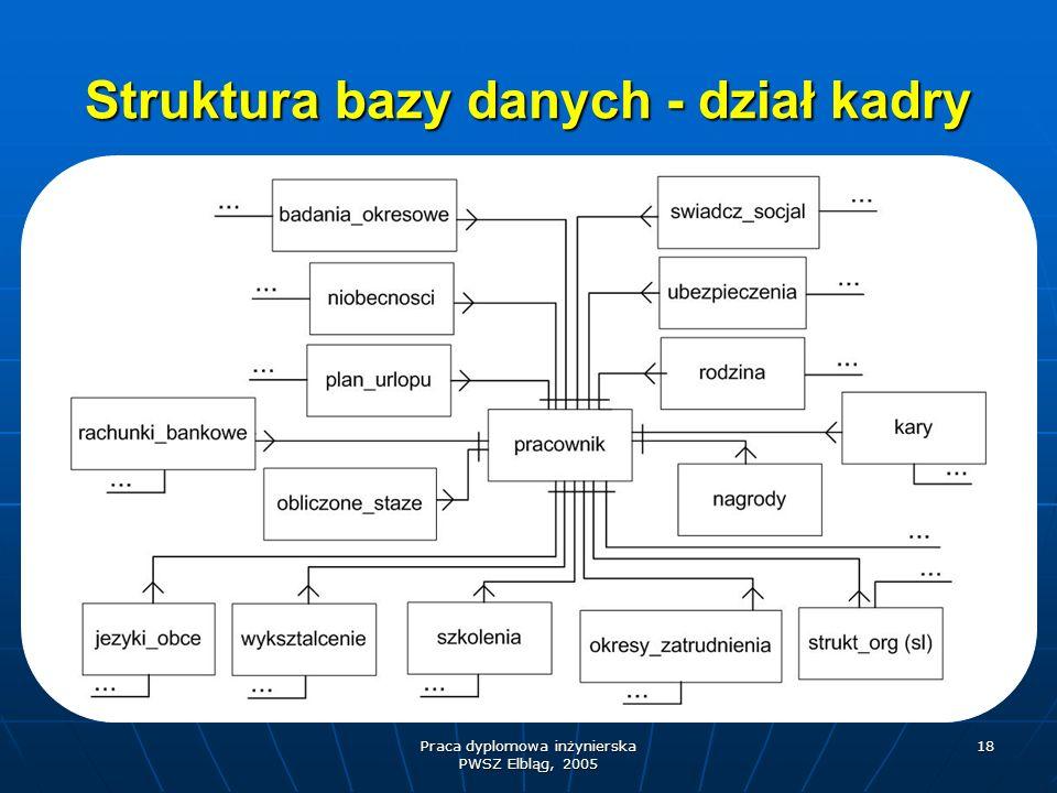 Praca dyplomowa inżynierska PWSZ Elbląg, 2005 18 Struktura bazy danych - dział kadry