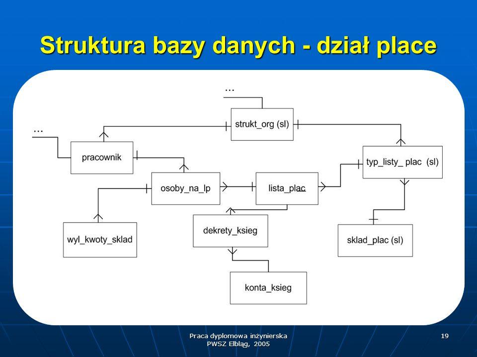 Praca dyplomowa inżynierska PWSZ Elbląg, 2005 19 Struktura bazy danych - dział place
