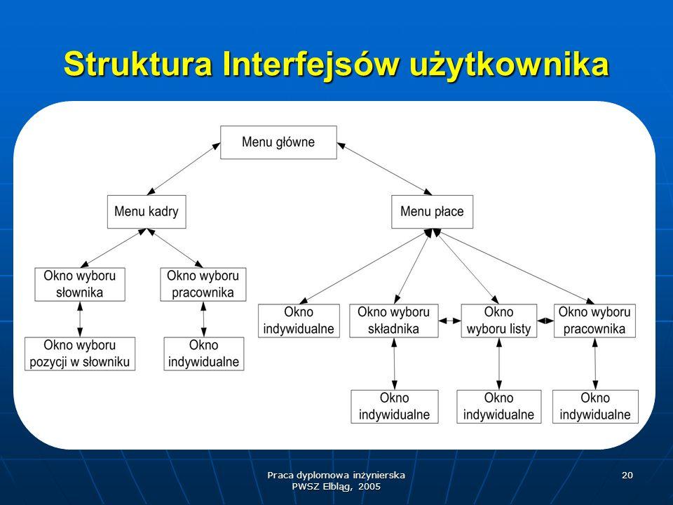 Praca dyplomowa inżynierska PWSZ Elbląg, 2005 20 Struktura Interfejsów użytkownika
