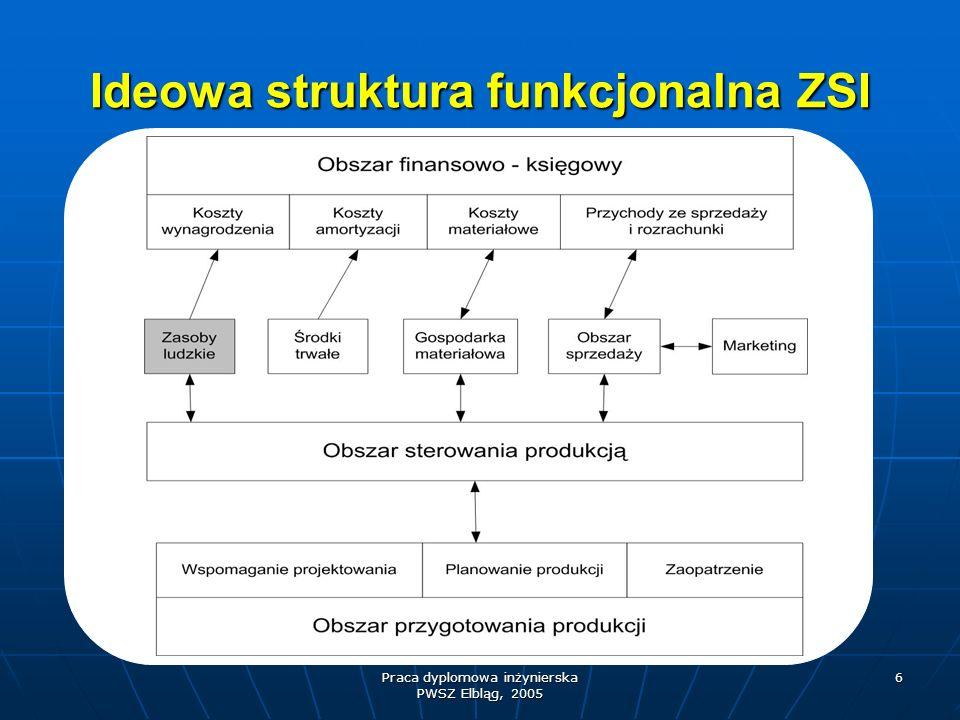 Praca dyplomowa inżynierska PWSZ Elbląg, 2005 6 Ideowa struktura funkcjonalna ZSI