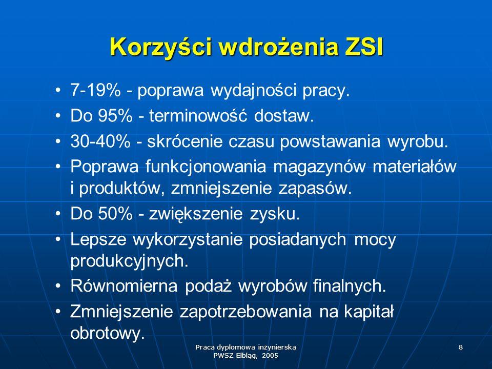 Praca dyplomowa inżynierska PWSZ Elbląg, 2005 8 Korzyści wdrożenia ZSI 7-19% - poprawa wydajności pracy. Do 95% - terminowość dostaw. 30-40% - skrócen