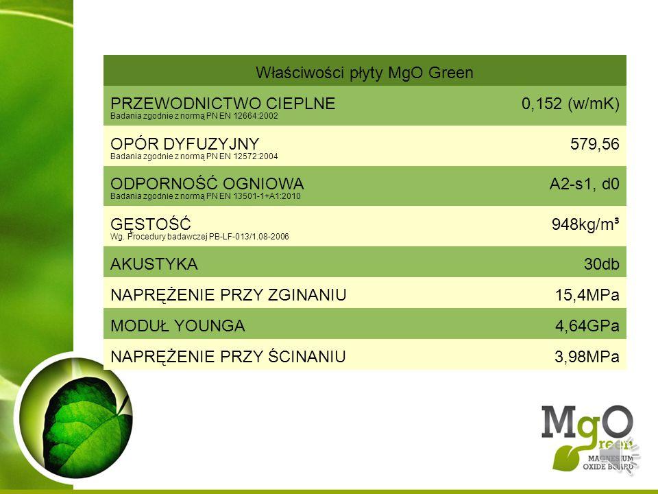 Właściwości płyty MgO Green PRZEWODNICTWO CIEPLNE Badania zgodnie z normą PN EN 12664:2002 0,152 (w/mK) OPÓR DYFUZYJNY Badania zgodnie z normą PN EN 1