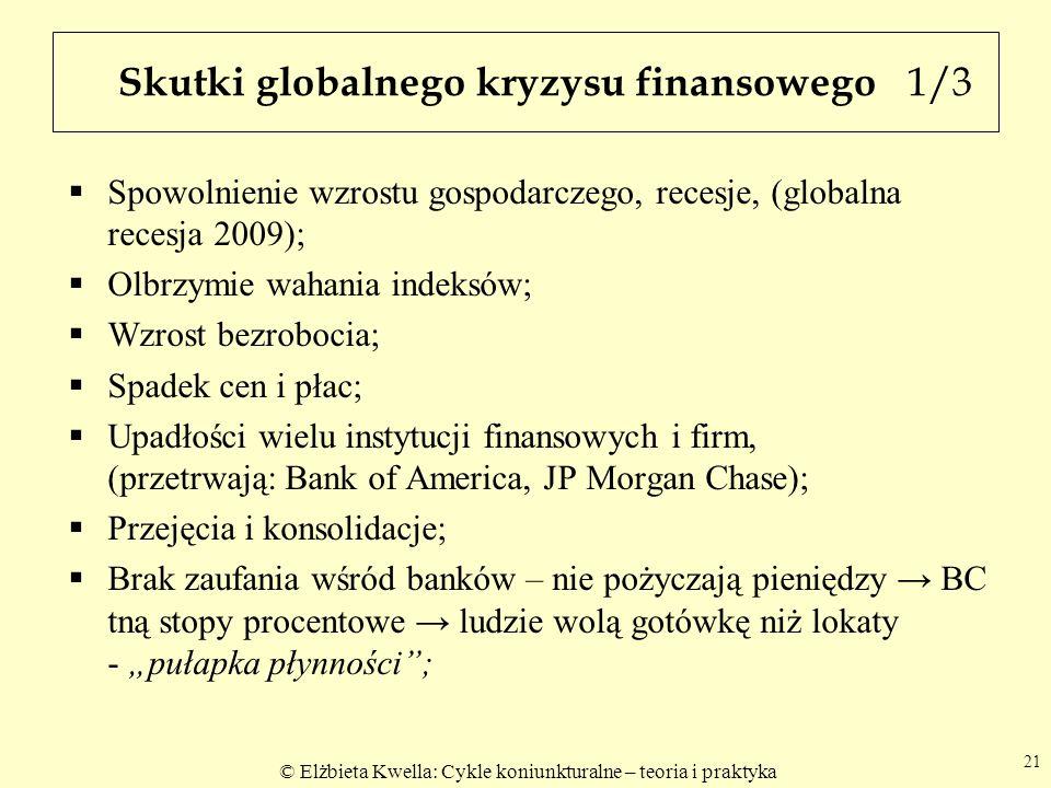 © Elżbieta Kwella: Cykle koniunkturalne – teoria i praktyka Skutki globalnego kryzysu finansowego 1/3 Spowolnienie wzrostu gospodarczego, recesje, (globalna recesja 2009); Olbrzymie wahania indeksów; Wzrost bezrobocia; Spadek cen i płac; Upadłości wielu instytucji finansowych i firm, (przetrwają: Bank of America, JP Morgan Chase); Przejęcia i konsolidacje; Brak zaufania wśród banków – nie pożyczają pieniędzy BC tną stopy procentowe ludzie wolą gotówkę niż lokaty - pułapka płynności; 21