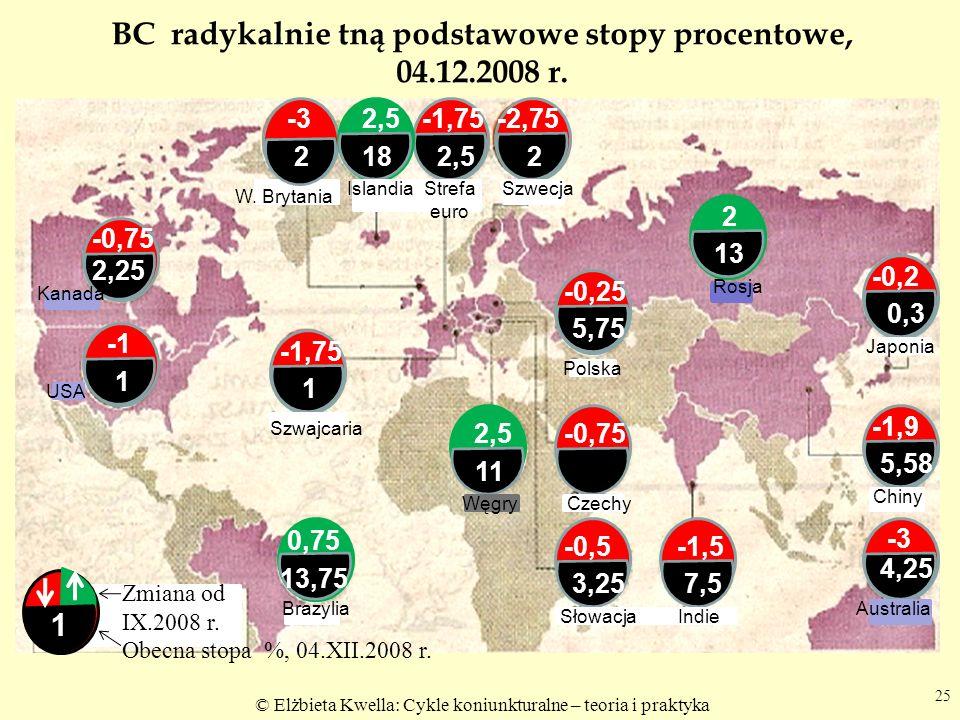 © Elżbieta Kwella: Cykle koniunkturalne – teoria i praktyka BC radykalnie tną podstawowe stopy procentowe, 04.12.2008 r.