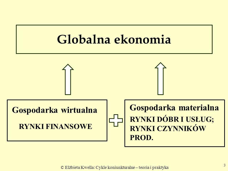 © Elżbieta Kwella: Cykle koniunkturalne – teoria i praktyka Globalna ekonomia 3 Gospodarka wirtualna RYNKI FINANSOWE Gospodarka materialna RYNKI DÓBR I USŁUG; RYNKI CZYNNIKÓW PROD.