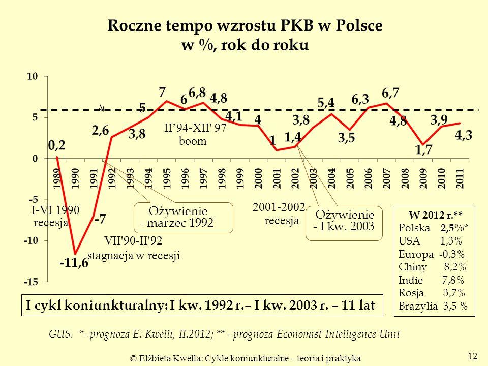 © Elżbieta Kwella: Cykle koniunkturalne – teoria i praktyka 12 Roczne tempo wzrostu PKB w Polsce w %, rok do roku Ożywienie - marzec 1992 Ożywienie -