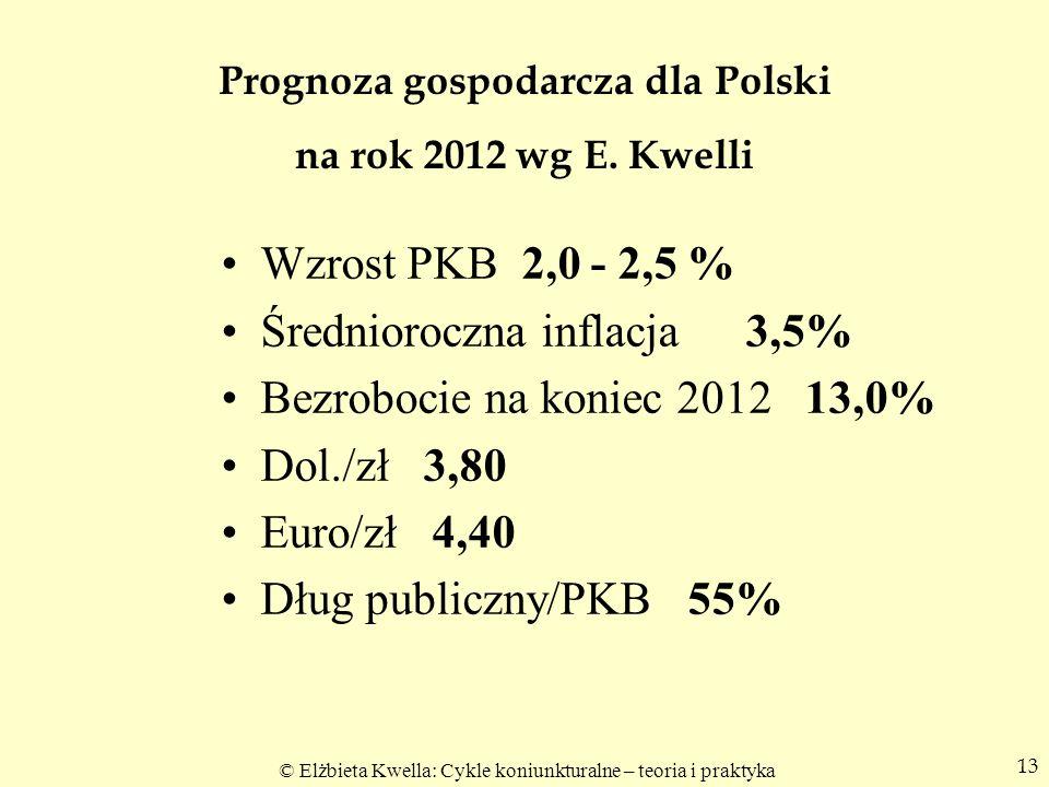© Elżbieta Kwella: Cykle koniunkturalne – teoria i praktyka Prognoza gospodarcza dla Polski na rok 2012 wg E. Kwelli Wzrost PKB 2,0 - 2,5 % Średnioroc