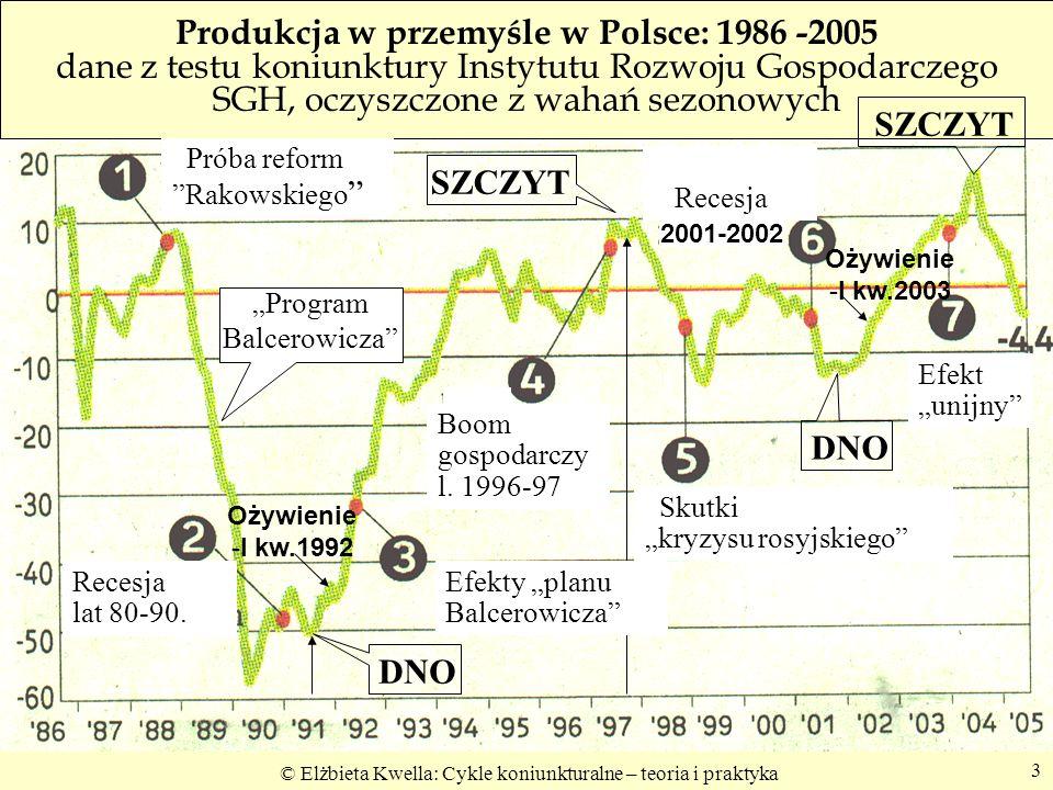 © Elżbieta Kwella: Cykle koniunkturalne – teoria i praktyka 3 Produkcja w przemyśle w Polsce: 1986 -2005 dane z testu koniunktury Instytutu Rozwoju Go