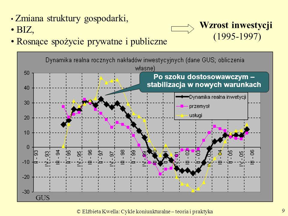 9 Wyniki przedsiębiorstw i inwestycje w II kw 06 cz2 ost. Zmiana struktury gospodarki, BIZ, Rosnące spożycie prywatne i publiczne Wzrost inwestycji (1