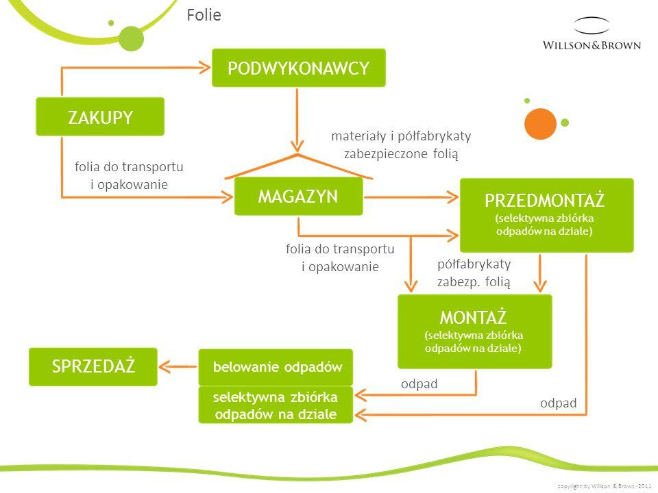 Folie PODWYKONAWCY ZAKUPY folia do transportu i opakowanie materiały i półfabrykaty zabezpieczone folią MAGAZYN PRZEDMONTAŻ (selektywna zbiórka odpadó