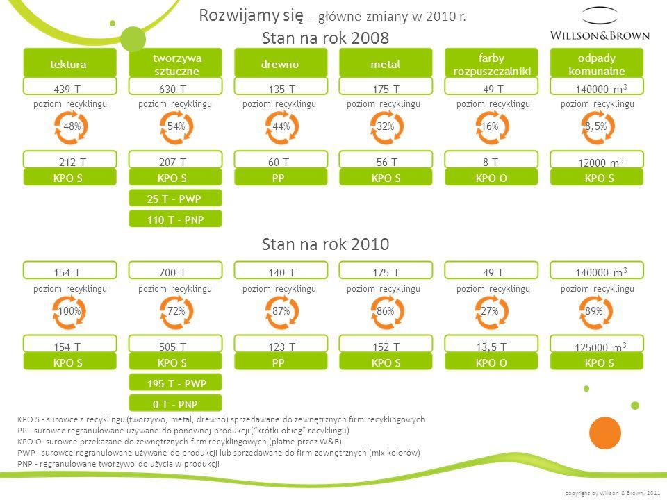 Rozwijamy się – główne zmiany w 2010 r. KPO S - surowce z recyklingu (tworzywo, metal, drewno) sprzedawane do zewnętrznych firm recyklingowych PP - su
