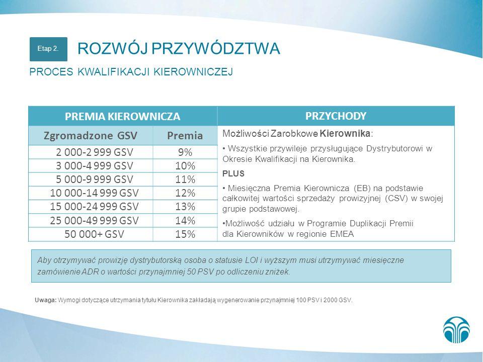 Uwaga: Wymogi dotyczące utrzymania tytułu Kierownika zakładają wygenerowanie przynajmniej 100 PSV i 2000 GSV. Etap 2. PREMIA KIEROWNICZAPRZYCHODY Zgro