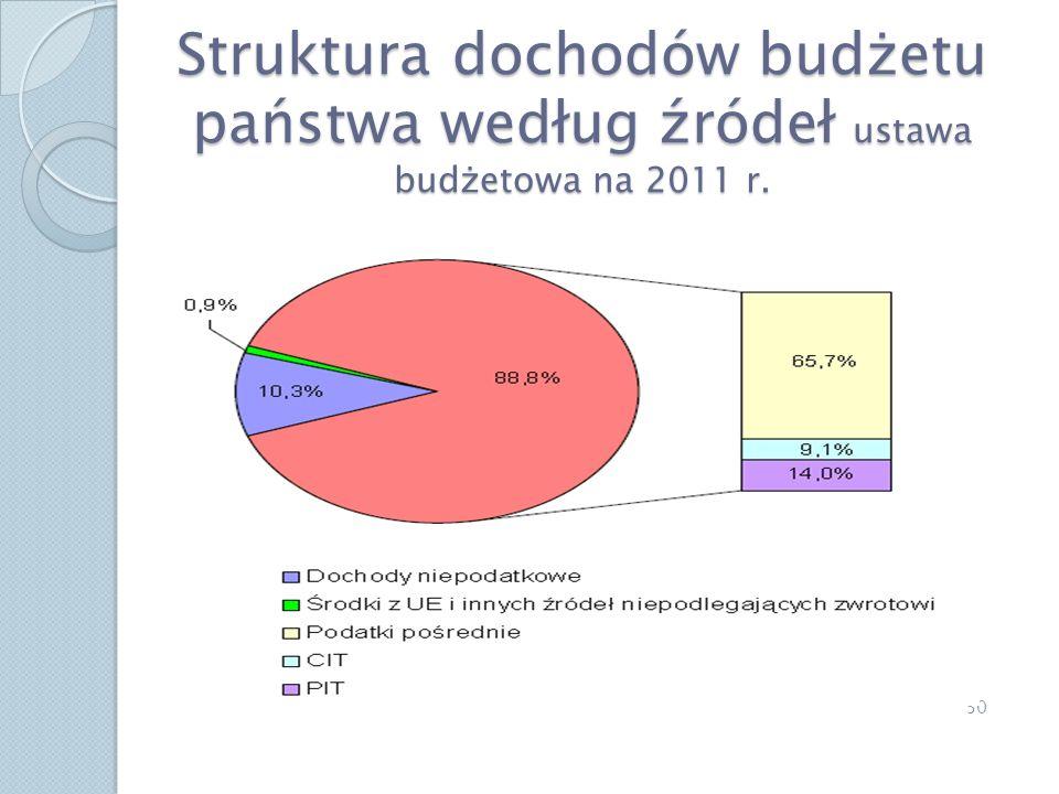 Struktura dochodów budżetu państwa według źródeł ustawa budżetowa na 2011 r. 30