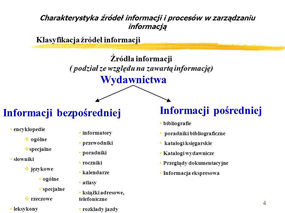 5 Wykorzystanie informacji Źródła informacji Procesy w zarządzaniu informacją wyszukiwanie informacji selekcjonowanie informacji gromadzenie danych przechowywanie danych przetwarzanie informacji upowszechnianie lub niszczenie informacji wymiana, dystrybucja, udostępnianie informacji Procesy w zarządzaniu informacją Charakterystyka źródeł informacji i procesów w zarządzaniu informacją Informacja Czynniki mające wpływ na sposób zarządzania informacją.