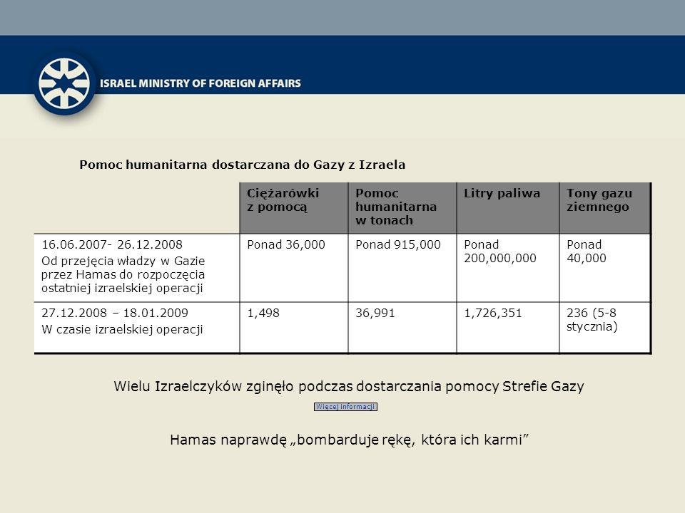 Tony gazu ziemnego Litry paliwaPomoc humanitarna w tonach Ciężarówki z pomocą Ponad 40,000 Ponad 200,000,000 Ponad 915,000Ponad 36,00016.06.2007- 26.12.2008 Od przejęcia władzy w Gazie przez Hamas do rozpoczęcia ostatniej izraelskiej operacji 236 (5-8 stycznia) 1,726,35136,9911,49827.12.2008 – 18.01.2009 W czasie izraelskiej operacji Hamas naprawdę bombarduje rękę, która ich karmi Wielu Izraelczyków zginęło podczas dostarczania pomocy Strefie Gazy Więcej informacji Pomoc humanitarna dostarczana do Gazy z Izraela