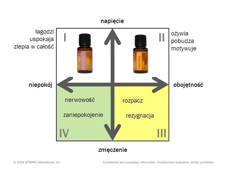 niepokójobojętność zmęczenie napięcie nerwowość zaniepokojenie rozpacz rezygnacja III IIIIV © 2009 dōTERRA International, Inc.