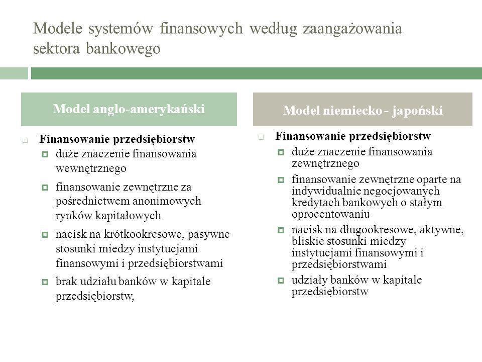 Modele systemów finansowych według zaangażowania sektora bankowego Finansowanie przedsiębiorstw duże znaczenie finansowania wewnętrznego finansowanie