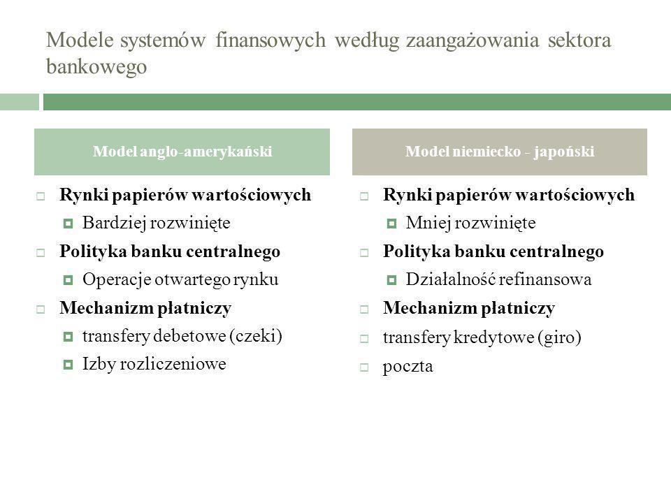 Modele systemów finansowych według zaangażowania sektora bankowego Rynki papierów wartościowych Bardziej rozwinięte Polityka banku centralnego Operacj