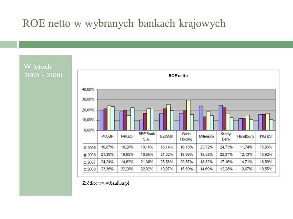 ROE netto w wybranych bankach krajowych W latach 2005 - 2008 Źródło: www.bankier.pl