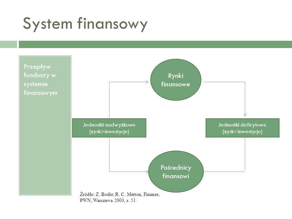 System finansowy Przepływ funduszy w systemie finansowym Rynki finansowe Pośrednicy finansowi Jednostki nadwyżkowe (zysk>inwestycje) Jednostki deficyt
