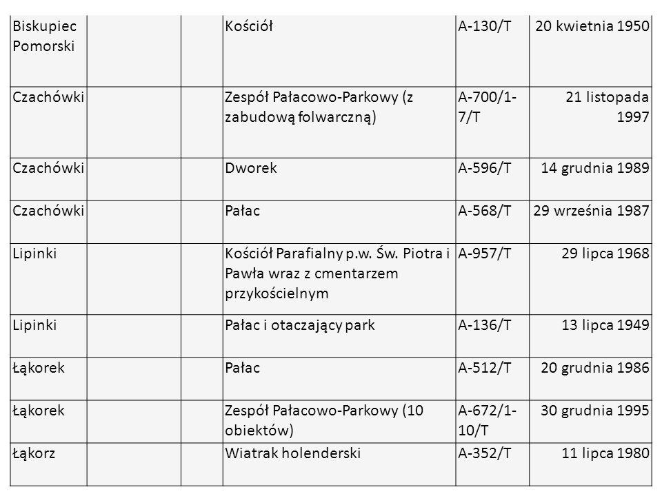 Biskupiec Pomorski KościółA-130/T20 kwietnia 1950 Czachówki Zespół Pałacowo-Parkowy (z zabudową folwarczną) A-700/1- 7/T 21 listopada 1997 Czachówki D
