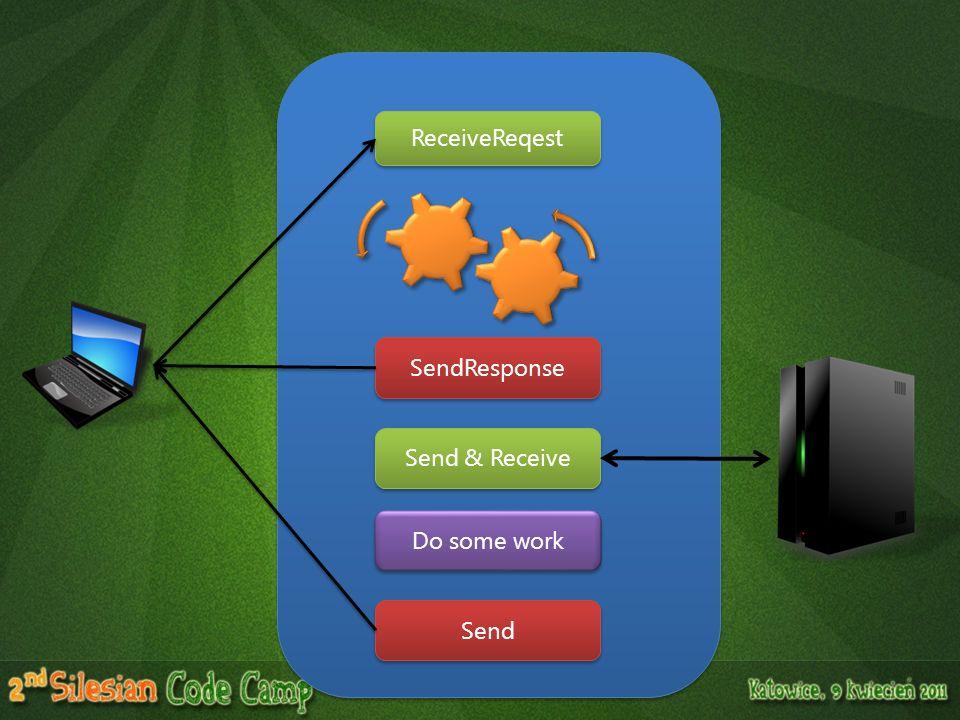 ReceiveReqest Send & Receive SendResponse Do some work Send