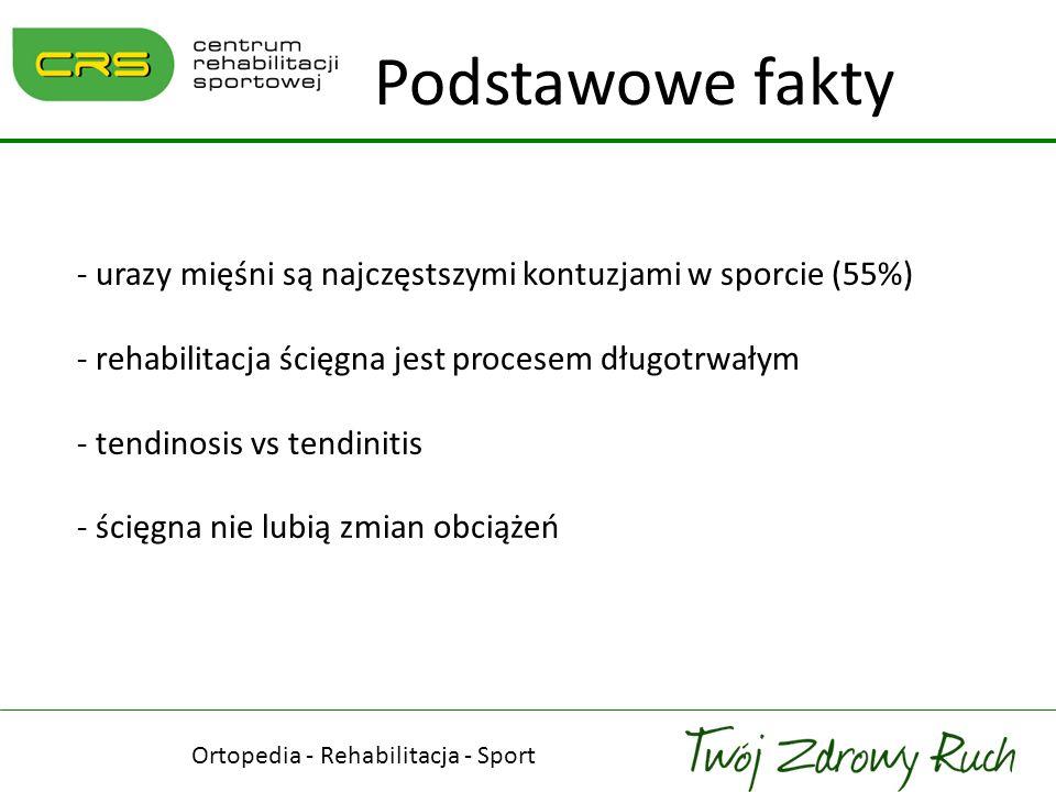Podstawowe fakty - urazy mięśni są najczęstszymi kontuzjami w sporcie (55%) - rehabilitacja ścięgna jest procesem długotrwałym - tendinosis vs tendini