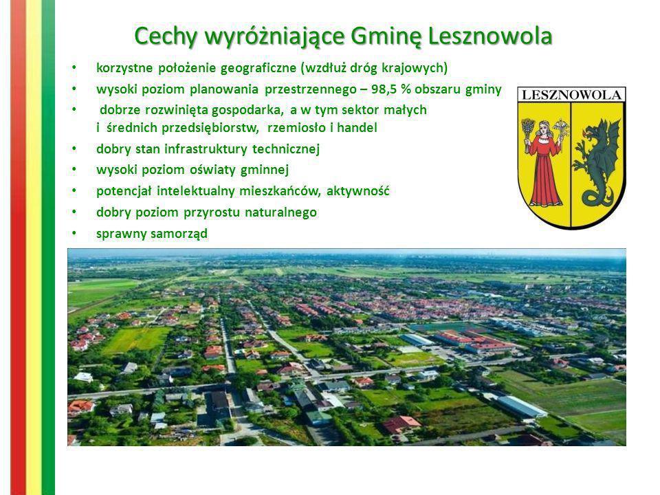 Cechy wyróżniające Gminę Lesznowola korzystne położenie geograficzne (wzdłuż dróg krajowych) wysoki poziom planowania przestrzennego – 98,5 % obszaru