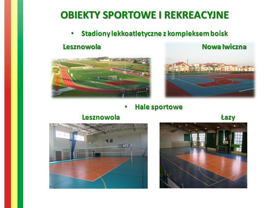 OBIEKTY SPORTOWE I REKREACYJNE Mieszkańcy mają do dyspozycji 21 placów zabaw i rekreacji Kompleks boisk w Mrokowie Kompleks boisk sportowo-rekreacyjnych Moje Boisko – ORLIK 2012 w Łazach Centrum Edukacji i Sportu w Mysiadle Największy kompleks sportowy.
