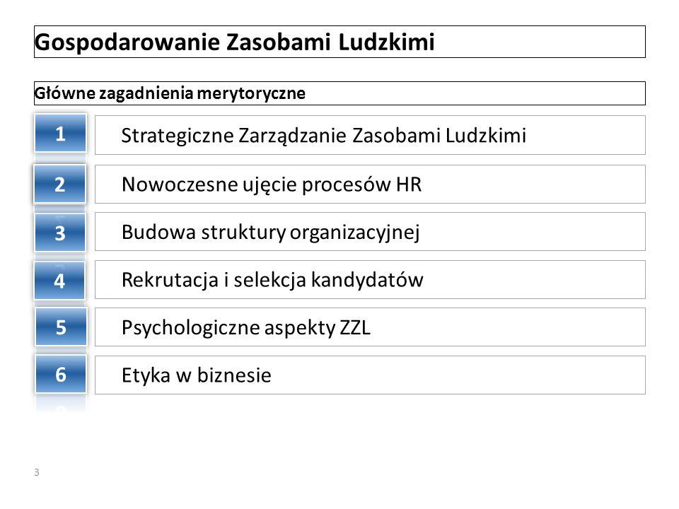 Gospodarowanie Zasobami Ludzkimi Strategiczne Zarządzanie Zasobami Ludzkimi Nowoczesne ujęcie procesów HR Budowa struktury organizacyjnej Rekrutacja i
