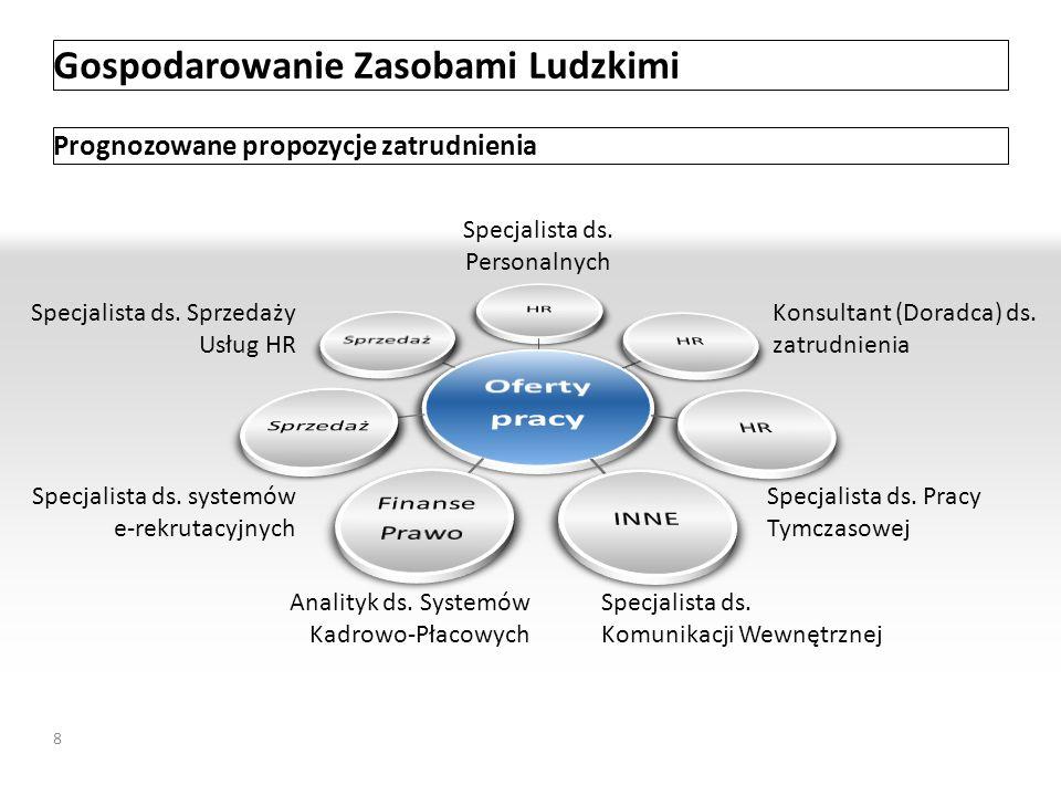 Gospodarowanie Zasobami Ludzkimi Prognozowane propozycje zatrudnienia Specjalista ds. Sprzedaży Usług HR Analityk ds. Systemów Kadrowo-Płacowych Specj